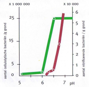 ph-grafiek1